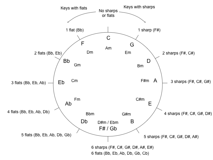 Circle of Fifths Image.001